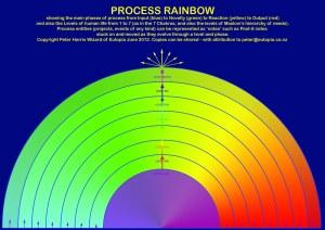 process rainbow copy
